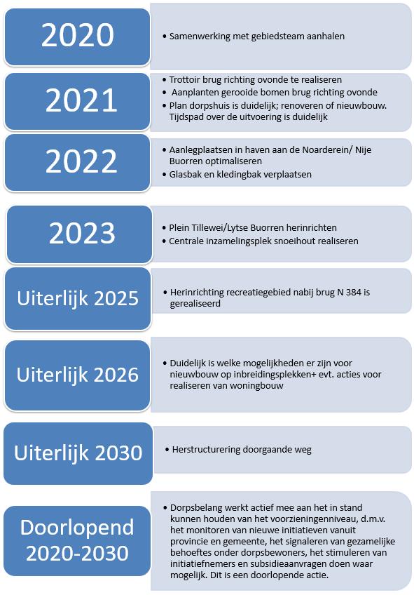 Afbeelding Dorpsvisie Wjelsryp 2020-2030 tijdspad